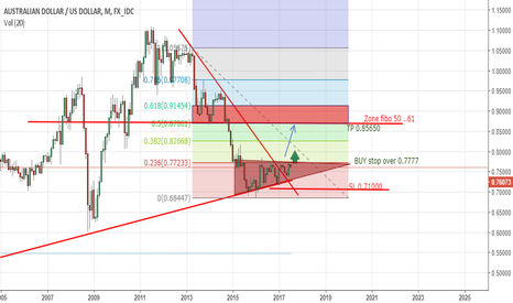 AUDUSD: triangle ascendant