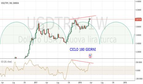 USDTRY: USDTRY Weekly: probabile chiusura ciclica 180 giorni