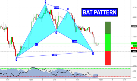 GBPAUD: Bat formation near the D point!