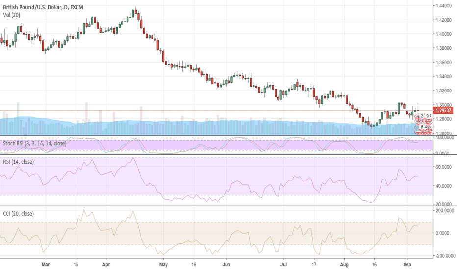 GBPUSD: Dollar may yet regain strength