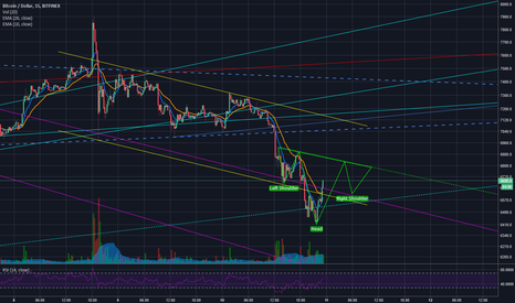 BTCUSD: Trying Magic iH&S