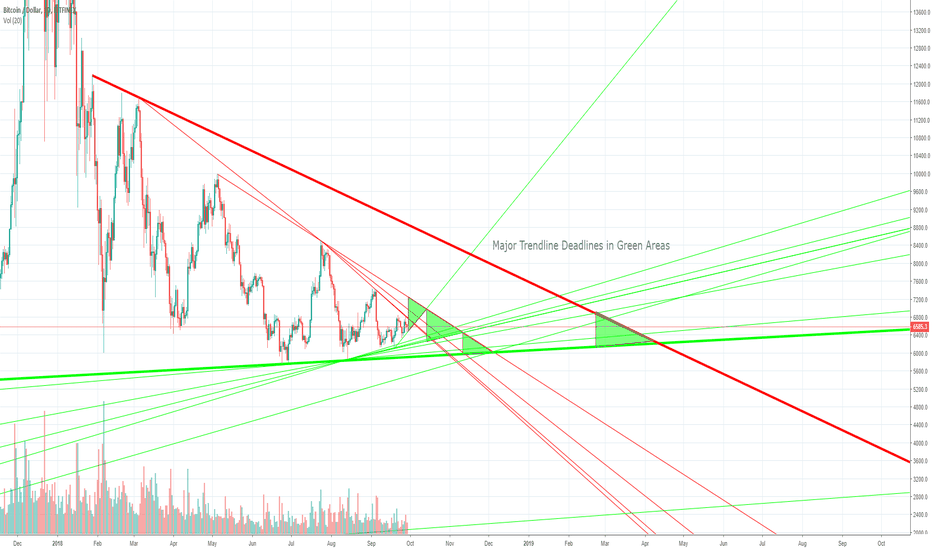BTCUSD: $BTC Bitcoin - Major Active Trends (9/29/2018)