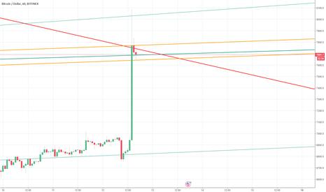 BTCUSD: Bitcoin - Yükseliş sonrası güncel { ERKEN } analiz