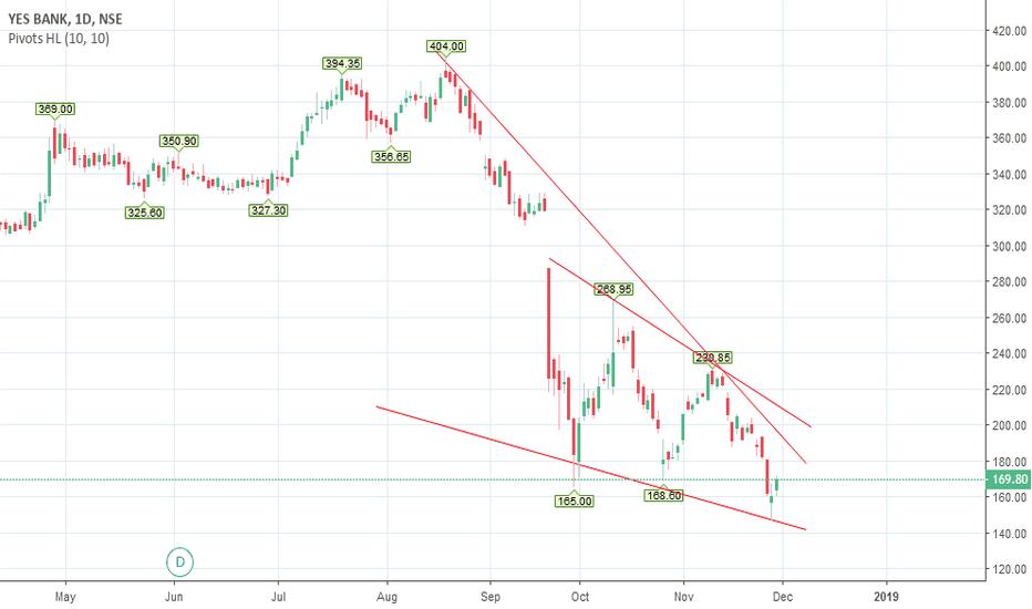 YESBANK: Yesbank Short term bullish