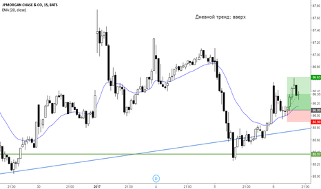 JPM: Внутридневная покупка акция JP Morgan Chase M15