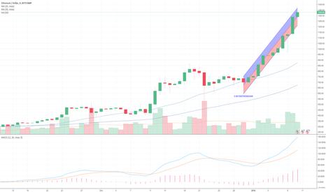 ETHUSD: ETH - Crazy Price Channel