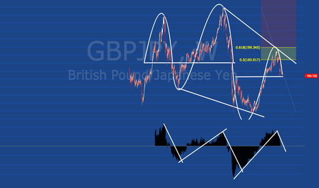 GBPJPY: Big Potential for a down move on GBPJPY- Market Waves