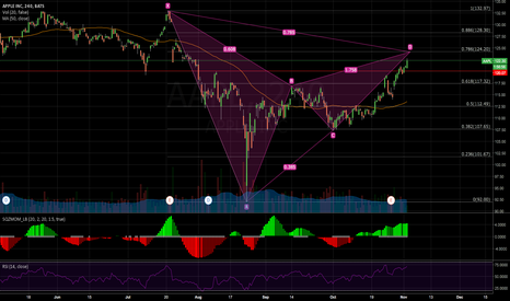 AAPL: Gartley on Apple?