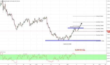 AUDUSD: Brief look at AUD/USD