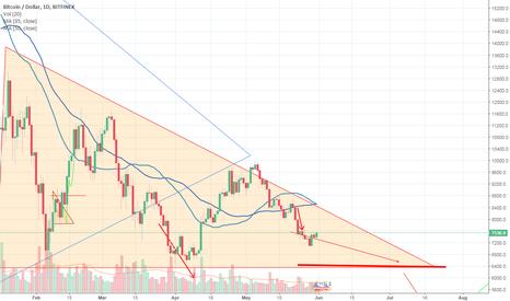 BTCUSD: Bearish Descending Triangle