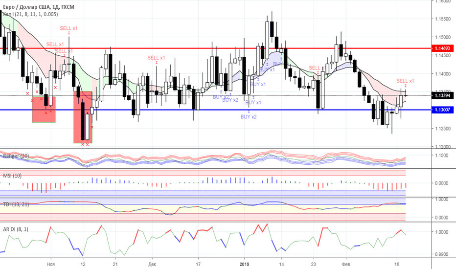 EURUSD: Диапазонная торговля: валютный рынок на 20.02.2019 года