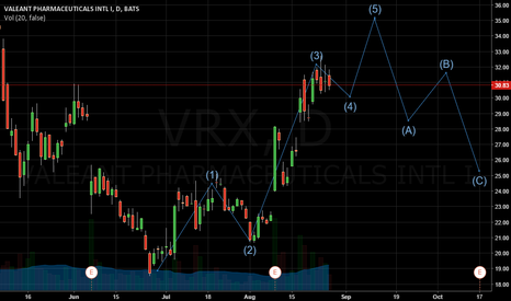 VRX: VRX showing cleanly defined Elliott Pattern