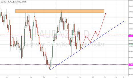 AUDNZD: AUDNZD NEAR THE TRENDLINE SUPPORT!!!