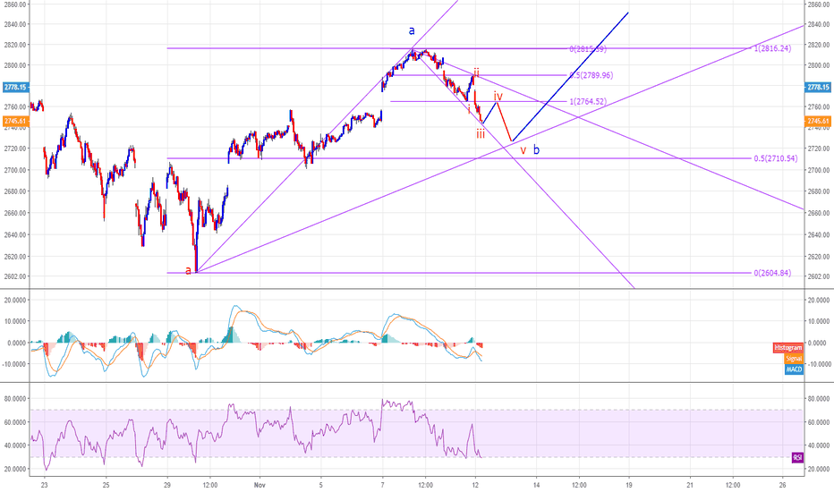 SPX: $SPY My count for next hours