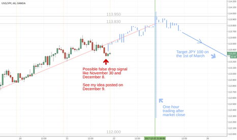 USDJPY: Possible USDJPY stophunt coming up