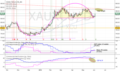XAUXCU: Gold: postponed correction but not yet cancelled
