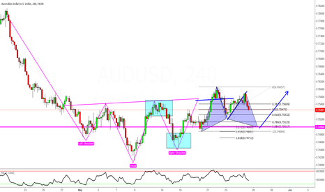 AUDUSD: AUDUSD - A Bull Gartley After Our Head and Shoulders Bottom