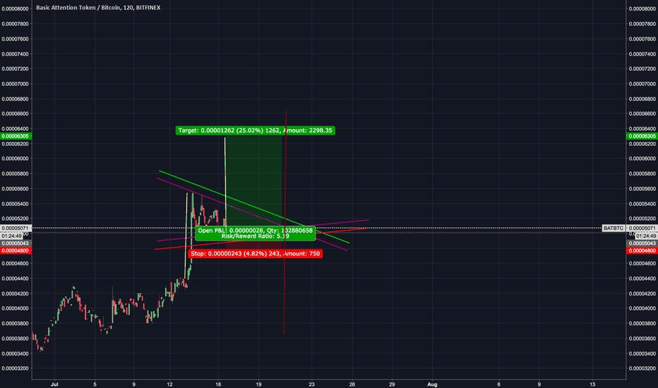 BATBTC: 25% long trade on bat