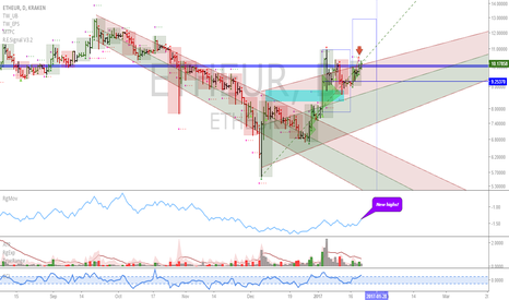 ETHEUR: ETHEUR: Above the monthly resistance