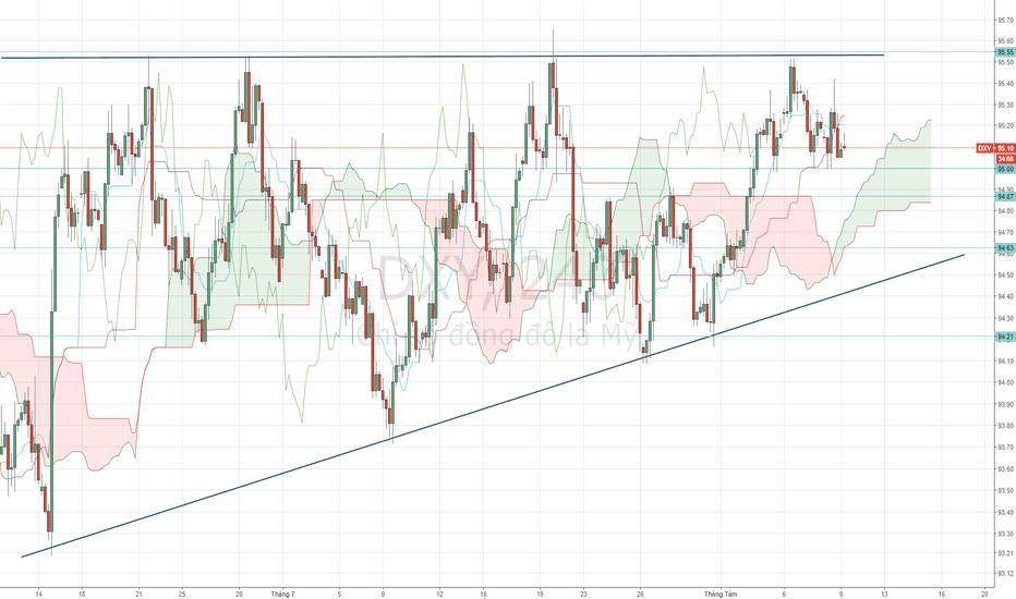 DXY: USD Index - Xu hướng đang khó lường.