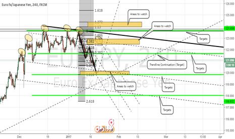 EURJPY: EURJPY Areas and Targets