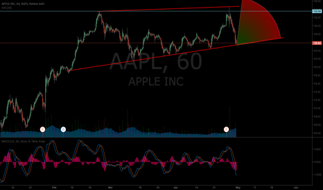 AAPL: AAPL in A Wedge