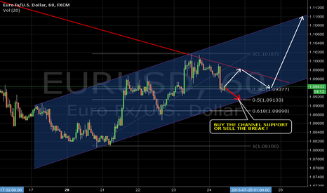 EURUSD: EURUSD 60min. possible channel  outlook