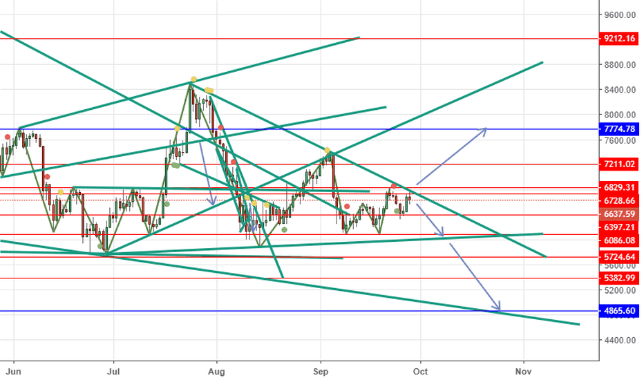BTCUSD: BTCUSD Short below 6829.31 tp at 6086.08 then 5724 then 5382