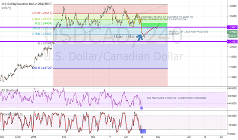 USDCAD: USDCAD SHORT TO TEST THE .764