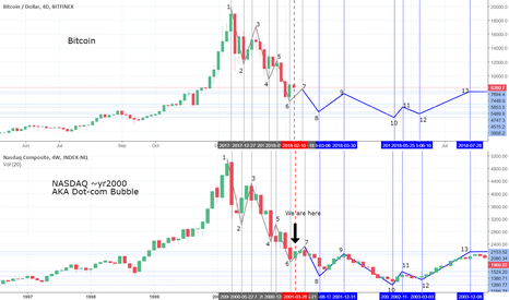 BTCUSD: Uncanny Bitcoin forecasts based on Dot-com Bubble