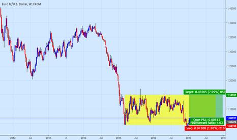 EURUSD: $EUR Consolidation phase aiming toward 1.15