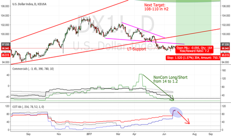 DX1!: DXY: The only Way is UP
