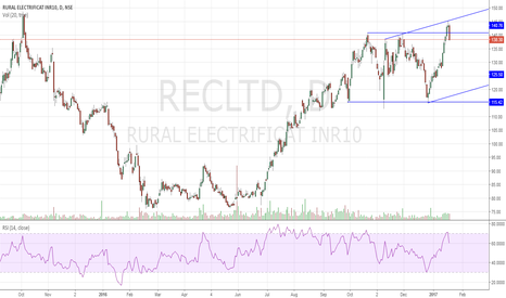 RECLTD: REC Rectangle Top Reversal