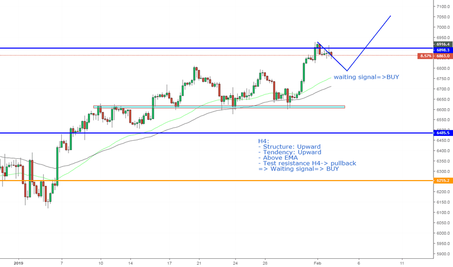 NAS100USD: NAS100USD, Continuous uptrend on H4.