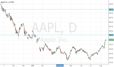 AAPL: AAPL meet strong Resistant at 529.5 and 670.5