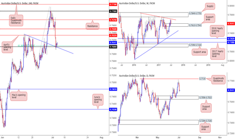 AUDUSD: Looking to enter long should the current H4 candle close as is..