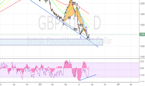 GBPAUD: big picture plan