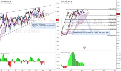 USDOLLAR: USD dollar Index: Bearish (daily & weekly)