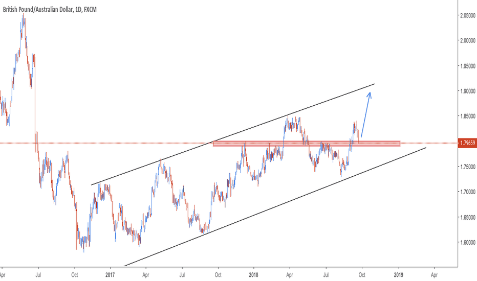 GBPAUD: GBPAUD - Broke and retested  daily resistance - MORE UPSIDE!