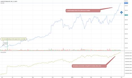 ALGN: ALGN shows bullish trading activity