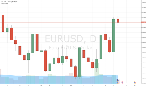 EURUSD: EURUSD long in good shape after Fed decision