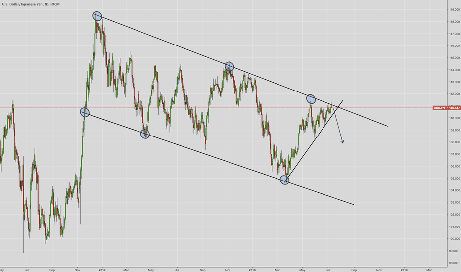 USDJPY: USD/JPY Watch for the breakout down