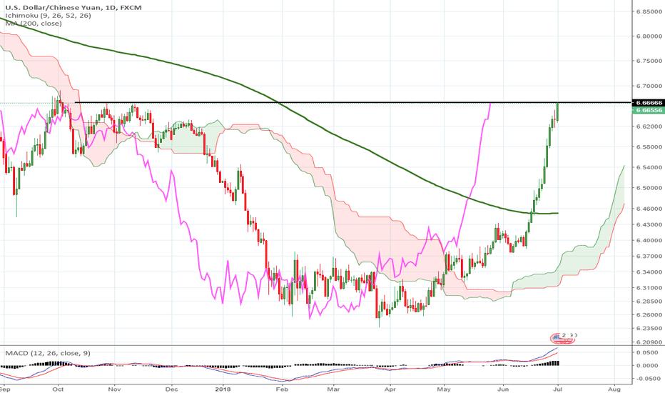 USDCNH: Omen - USD/China