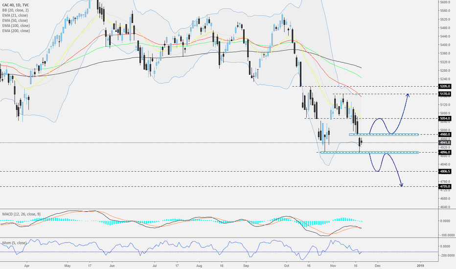 CAC40: CAC 40 - Daily - Watch today's close