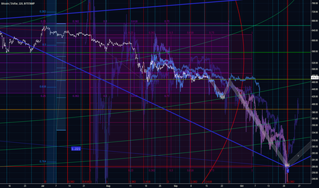 BTCUSD: Tempestivus: Timely Matters