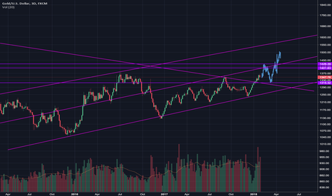 XAUUSD: GOLD FLAKEOUT - DO NOT SHORT OR BULL LATE