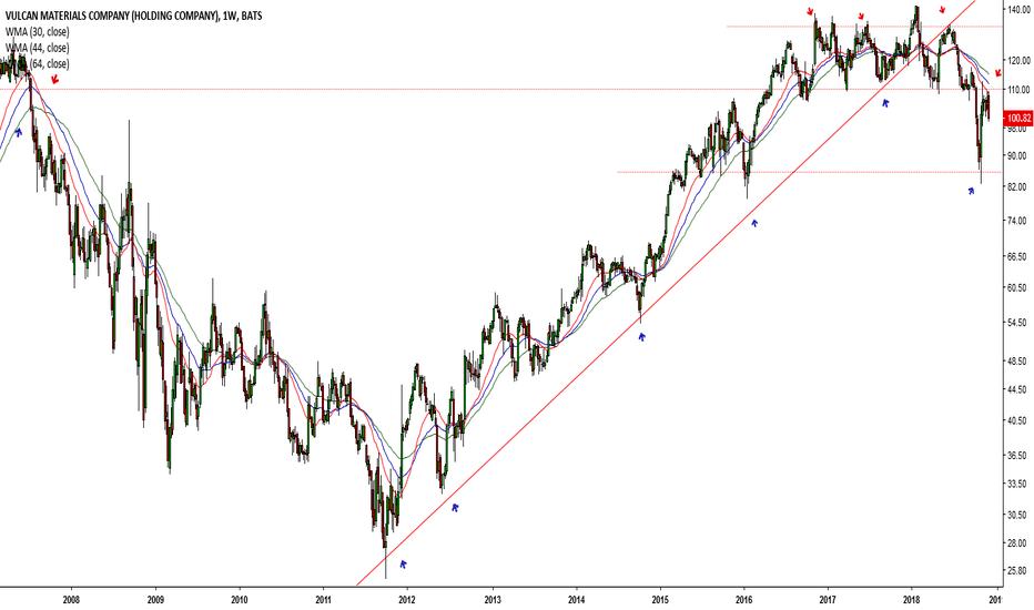 VMC: Dow drops once again # 53 (VMC)