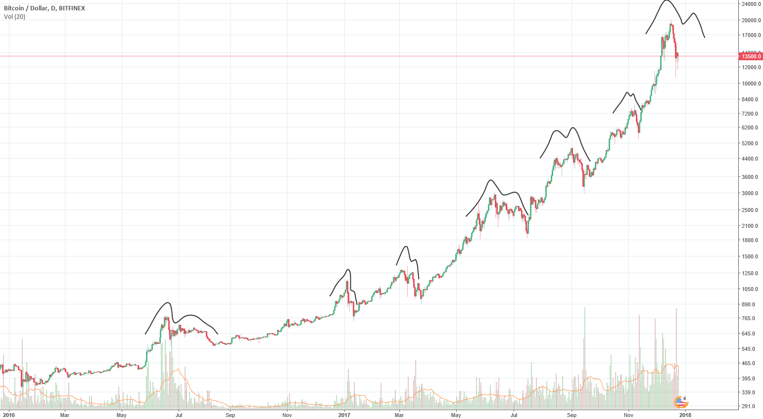 BTC correction is over? History speaks: More correction to come