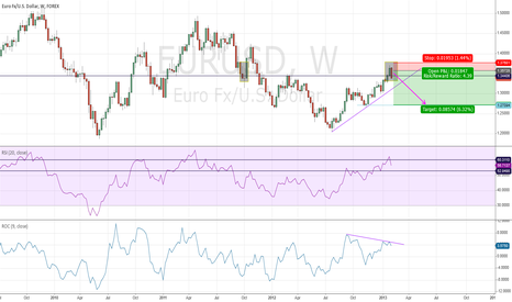 EURUSD: EUR Weekly Longer Term Trade Targeting 1.2700