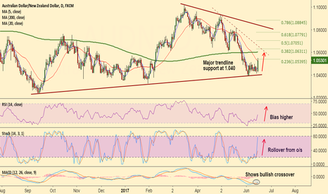 AUDNZD: AUD/NZD breaks 20-DMA, bias higher